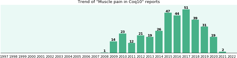 Could Coq10 cause Muscle pain?