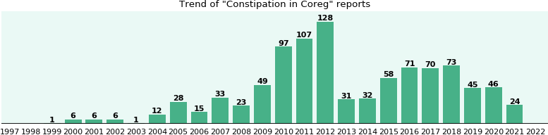 Could Coreg cause Constipation?