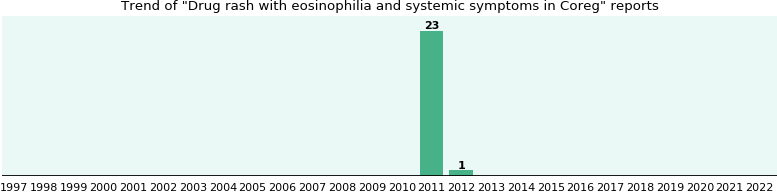 Coreg side effect: Drug rash with eosinophilia and systemic symptoms