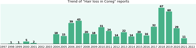 Will you have Hair loss with Coreg - from FDA reports - eHealthMe
