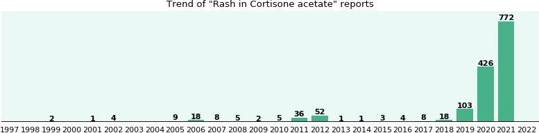 Could Cortisone acetate cause Rash?