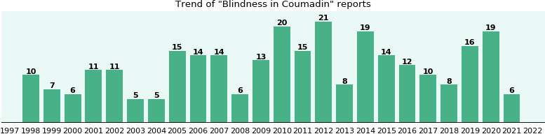 Could Coumadin cause Blindness?