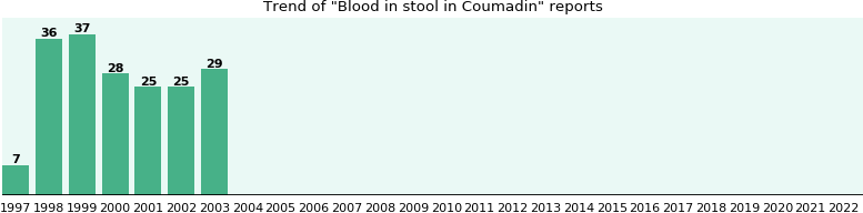 Could Coumadin cause Blood in stool?