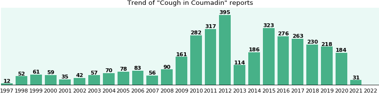 Could Coumadin cause Cough?