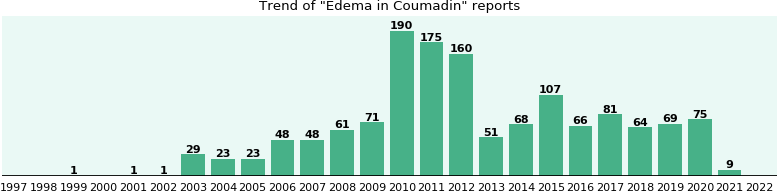 Could Coumadin cause Edema?