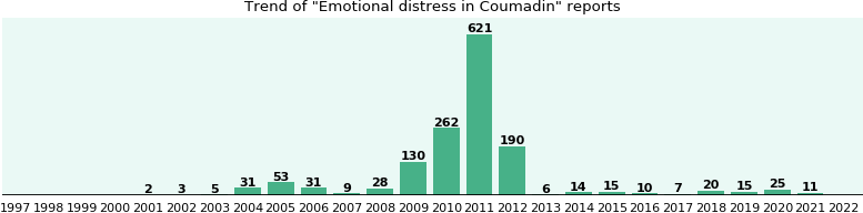 Could Coumadin cause Emotional distress?