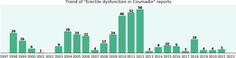 Could Coumadin cause Erectile dysfunction?