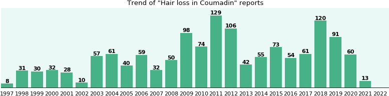 Could Coumadin cause Hair loss?