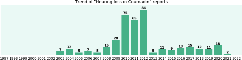 Could Coumadin cause Hearing loss?