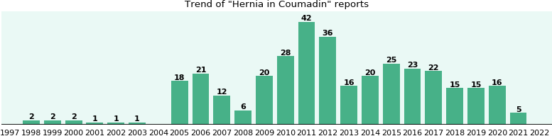 Could Coumadin cause Hernia?