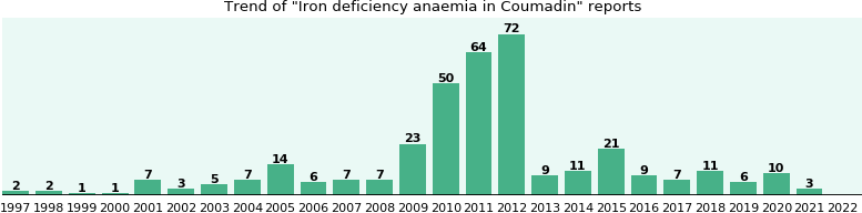 Could Coumadin cause Iron deficiency anaemia?
