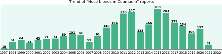 Could Coumadin cause Nose bleeds?