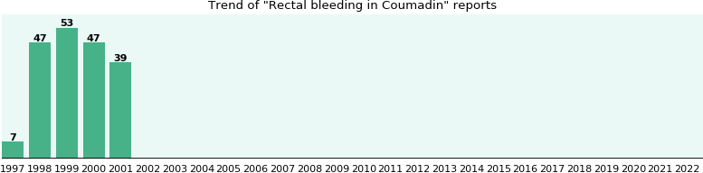 Could Coumadin cause Rectal bleeding?