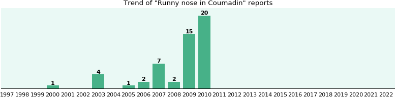Could Coumadin cause Runny nose?
