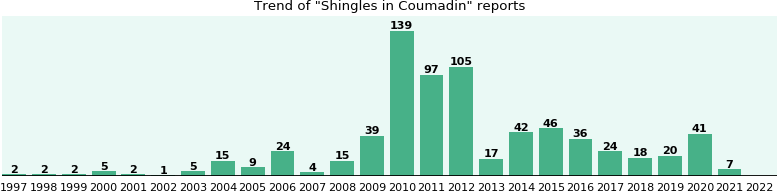 Could Coumadin cause Shingles?