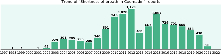 Could Coumadin cause Shortness of breath?