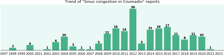 Could Coumadin cause Sinus congestion?