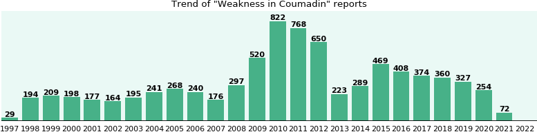 Could Coumadin cause Weakness?