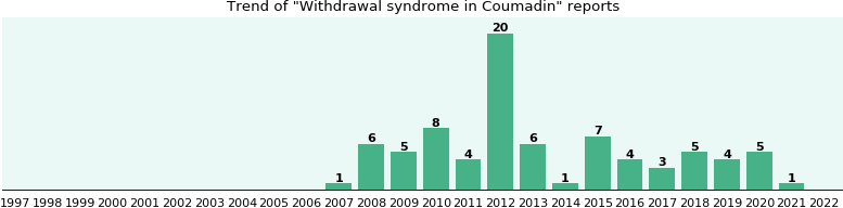 Could Coumadin cause Withdrawal syndrome?