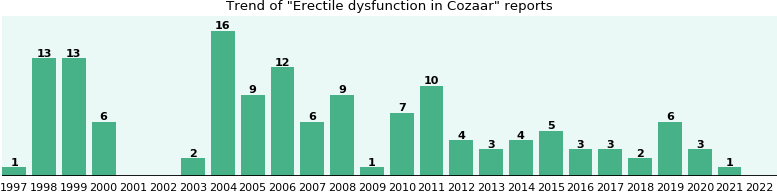 Could Cozaar cause Erectile dysfunction?