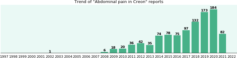 Could Creon cause Abdominal pain?
