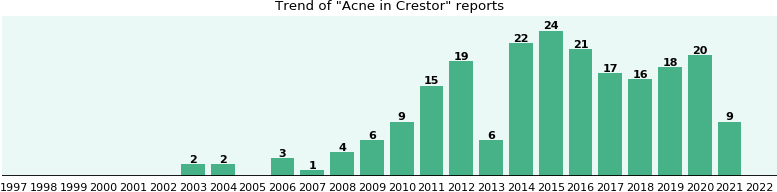 Could Crestor cause Acne?