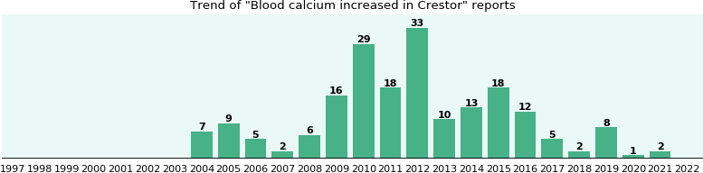 Can you take calcium with crestor