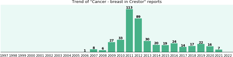Could Crestor cause Cancer - breast?