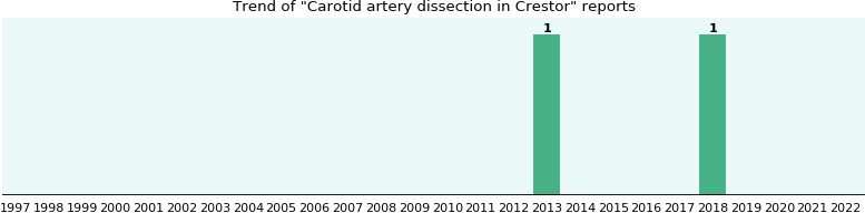 Could Crestor cause Carotid artery dissection?