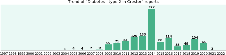 Could Crestor cause Diabetes - type 2?