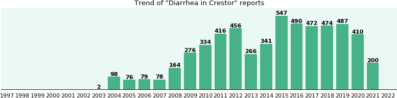Could Crestor cause Diarrhea?