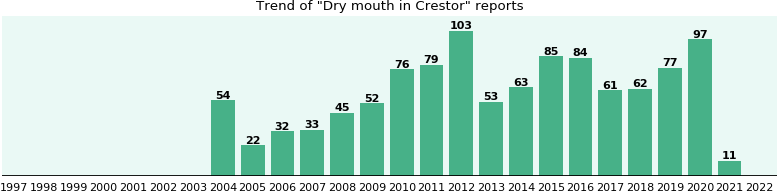 Could Crestor cause Dry mouth?