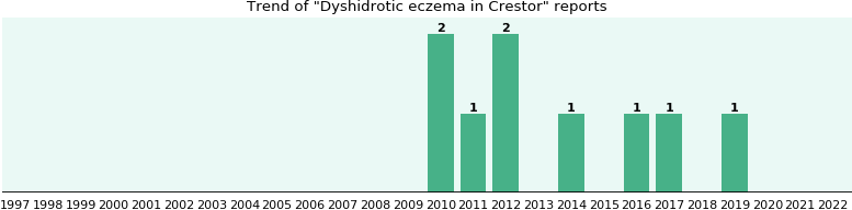 Could Crestor cause Dyshidrotic eczema?