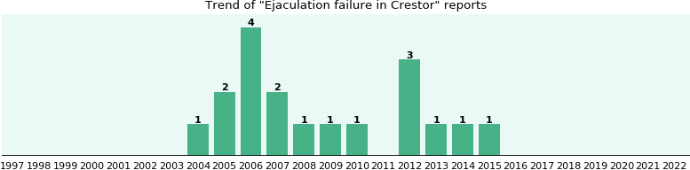Could Crestor cause Ejaculation failure?