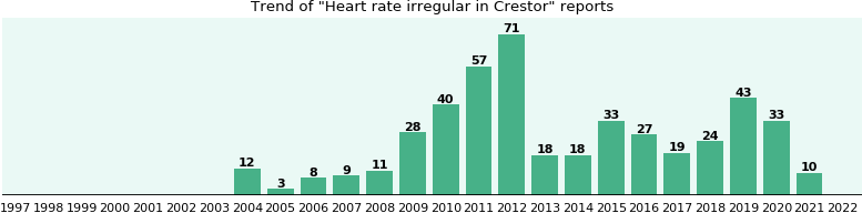 Could Crestor cause Heart rate irregular?