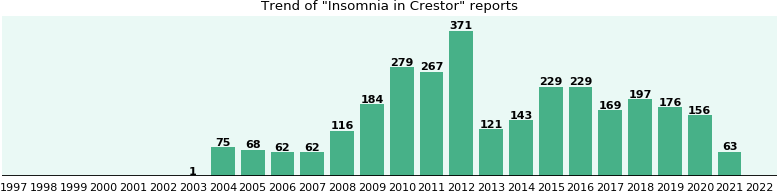 Could Crestor cause Insomnia?