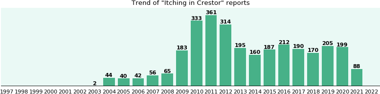 Could Crestor cause Itching?