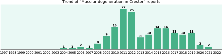 Could Crestor cause Macular degeneration?