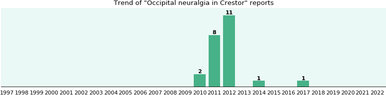 Could Crestor cause Occipital neuralgia?