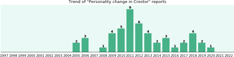 Could Crestor cause Personality change?