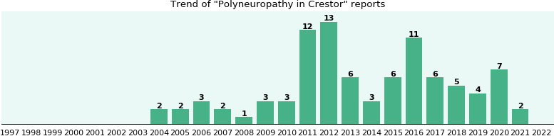 Could Crestor cause Polyneuropathy?