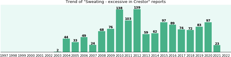 Could Crestor cause Sweating - excessive?