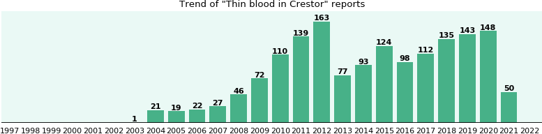 Could Crestor cause Thin blood?