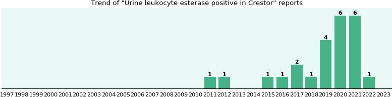 Who have Urine leukocyte esterase positive with Crestor