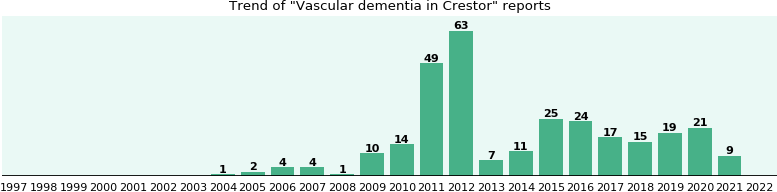 Could Crestor cause Vascular dementia?