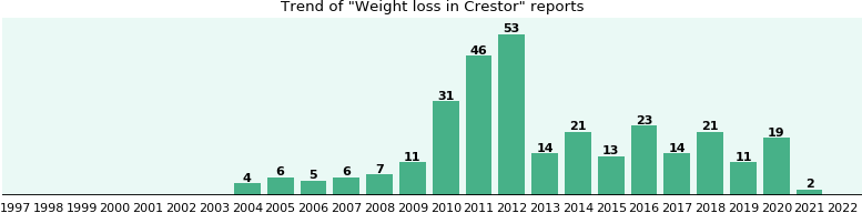 Could Crestor cause Weight loss?