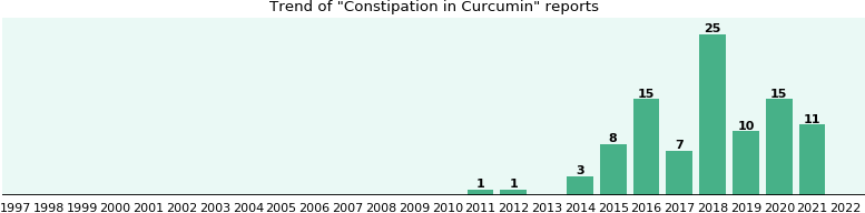 Could Curcumin cause Constipation?
