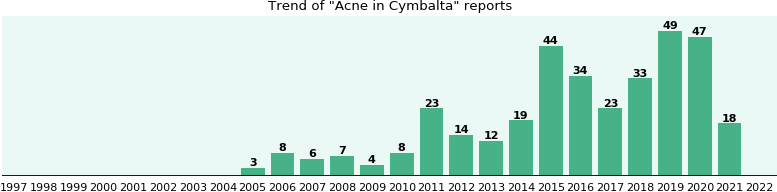 Could Cymbalta cause Acne?