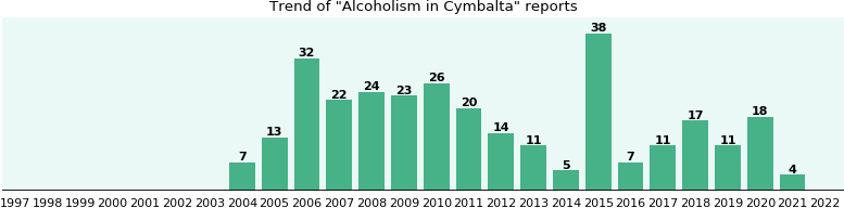 Could Cymbalta cause Alcoholism?