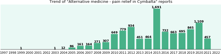 Could Cymbalta cause Alternative medicine - pain relief?